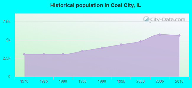 Historical population in Coal City, IL