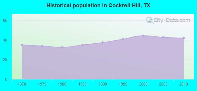 Historical population in Cockrell Hill, TX