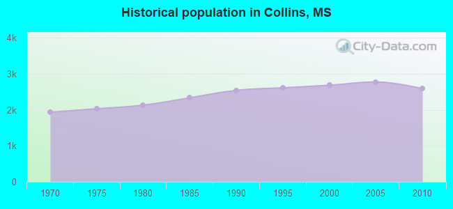 Historical population in Collins, MS
