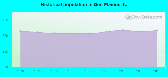 Historical population in Des Plaines, IL