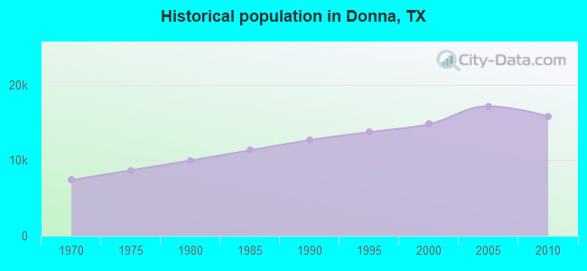 Historical population in Donna, TX