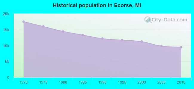 Historical population in Ecorse, MI
