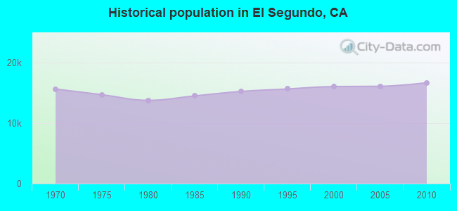 Historical population in El Segundo, CA