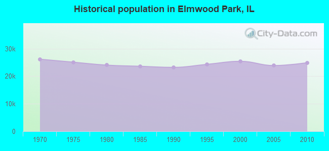 Historical population in Elmwood Park, IL
