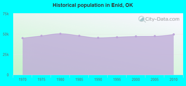 Historical population in Enid, OK