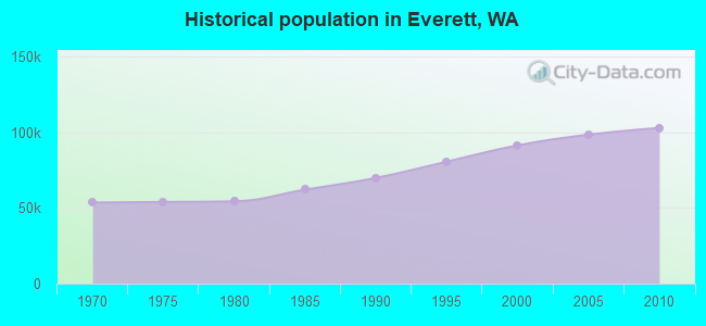 Historical population in Everett, WA