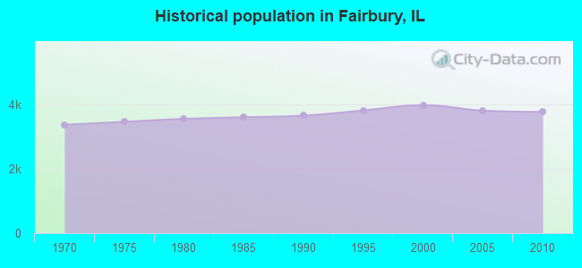 Historical population in Fairbury, IL