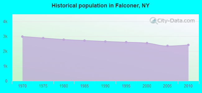 Historical population in Falconer, NY