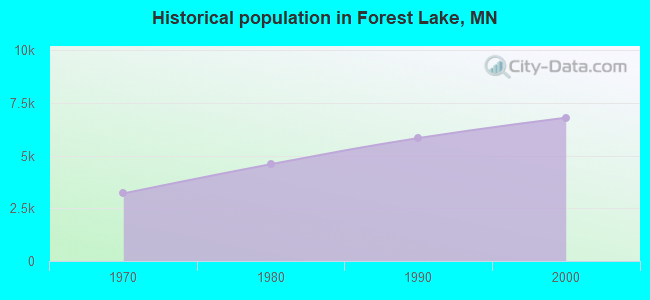Historical population in Forest Lake, MN