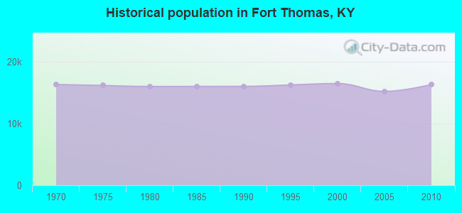 Historical population in Fort Thomas, KY