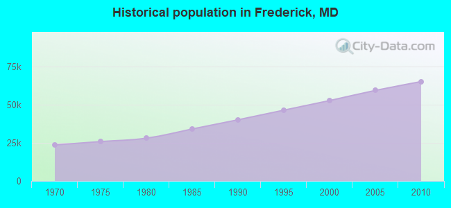 Historical population in Frederick, MD