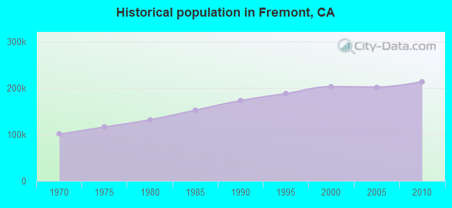 Historical population in Fremont, CA