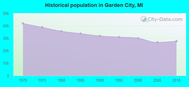 Historical population in Garden City, MI