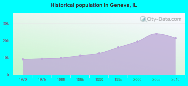 Historical population in Geneva, IL