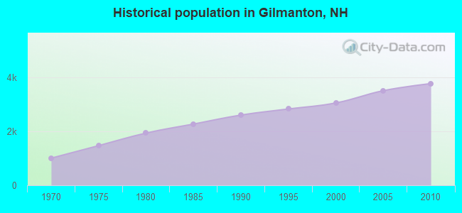 Historical population in Gilmanton, NH