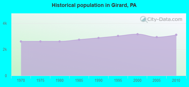Historical population in Girard, PA