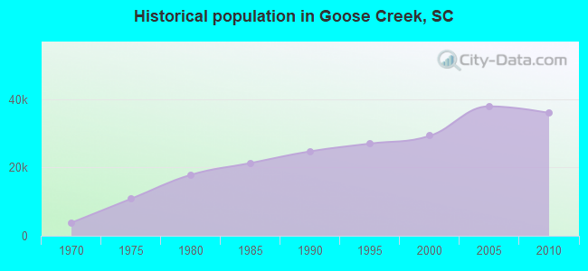 Historical population in Goose Creek, SC