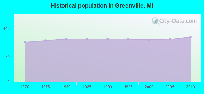 Historical population in Greenville, MI