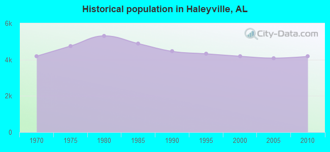Historical population in Haleyville, AL
