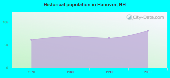 Historical population in Hanover, NH