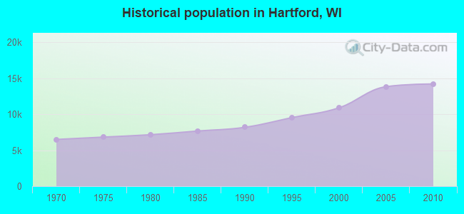 Hartford, Wisconsin (WI) profile: population, maps, real