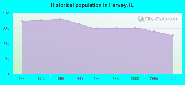Historical population in Harvey, IL