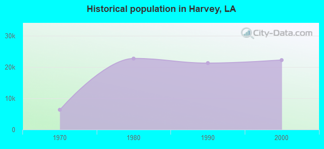 Historical population in Harvey, LA