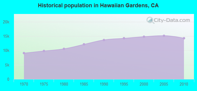 Historical population in Hawaiian Gardens, CA