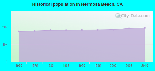 Historical population in Hermosa Beach, CA