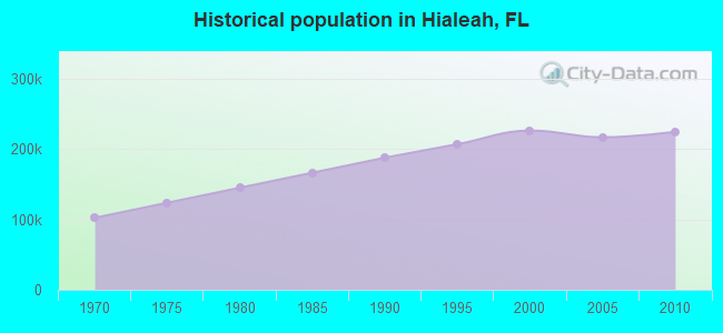 Historical population in Hialeah, FL