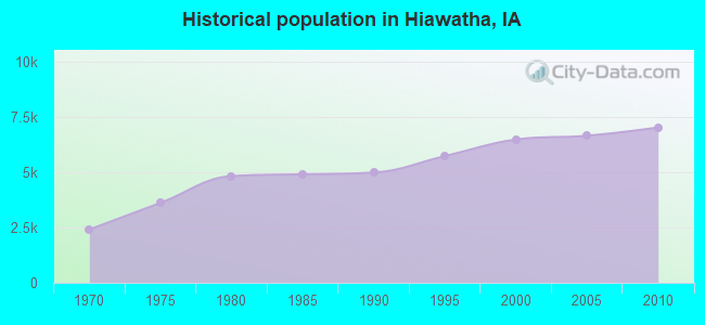 Historical population in Hiawatha, IA