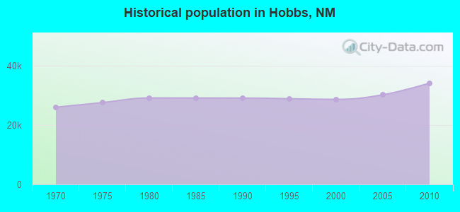 Historical population in Hobbs, NM