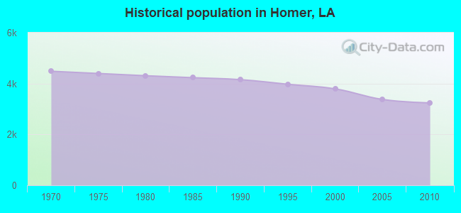Historical population in Homer, LA