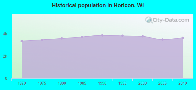 Historical population in Horicon, WI