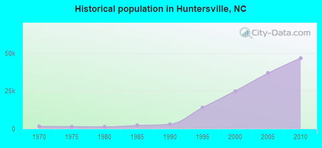 Historical population in Huntersville, NC