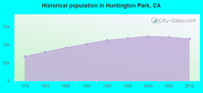 Historical population in Huntington Park, CA