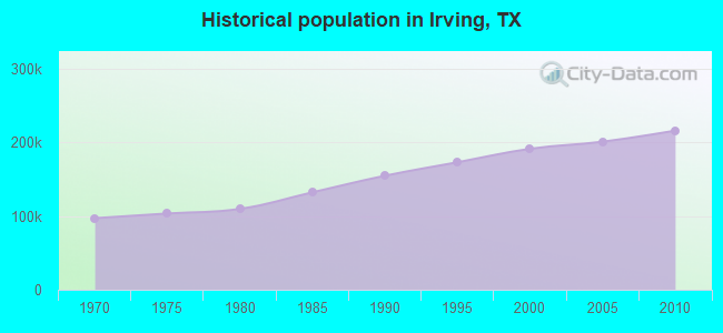Historical population in Irving, TX