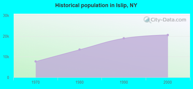 Historical population in Islip, NY