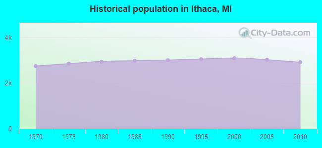 Historical population in Ithaca, MI