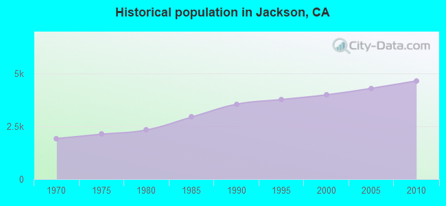 Historical population in Jackson, CA