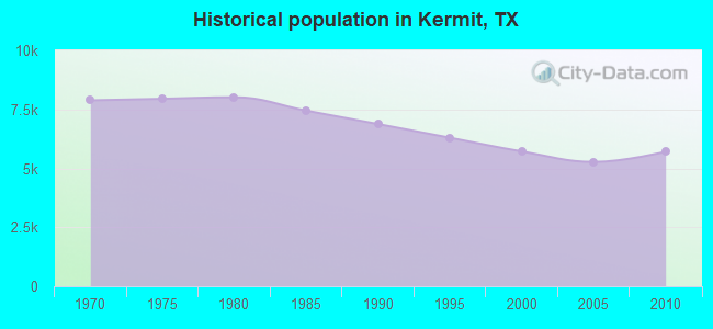 Historical population in Kermit, TX