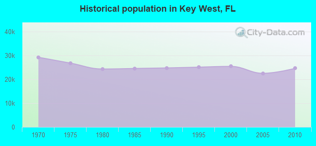 Historical population in Key West, FL