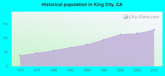 Historical population in King City, CA
