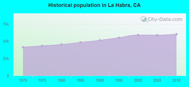 Historical population in La Habra, CA