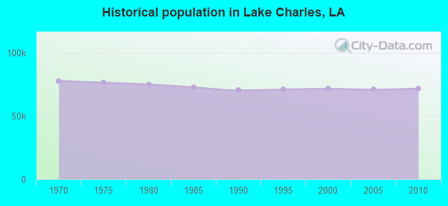Historical population in Lake Charles, LA