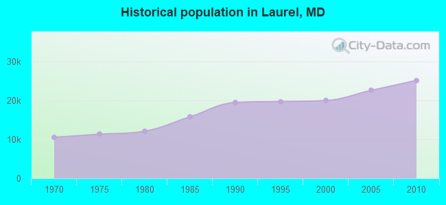 Historical population in Laurel, MD
