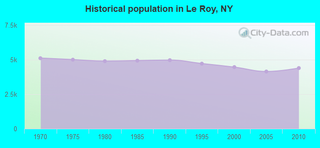 Historical population in Le Roy, NY