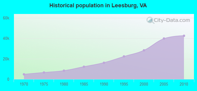 Historical population in Leesburg, VA