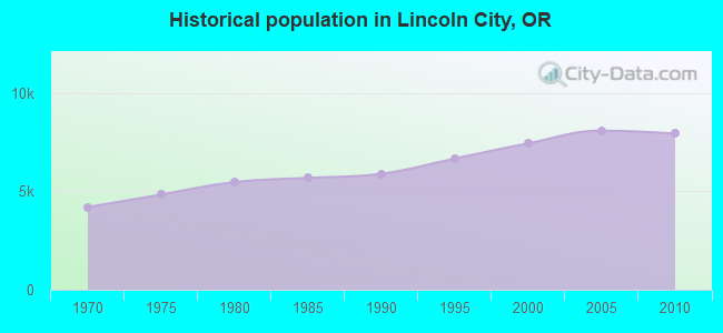 Historical population in Lincoln City, OR