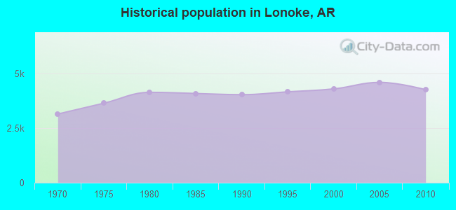 Historical population in Lonoke, AR